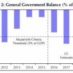 Previziuni Capital Economics / România 2018: creștere sub 2% din PIB, curs euro/leu de 4,70, BNR înăsprește politicile monetare