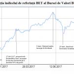 Alarma discretă a BVB: Derapajele politicilor fiscale și economice au redus la jumătate creșterea Bursei în 2017