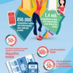 Bilantul e-commerce in Romania 2015 – cumparaturi record. Comertul online s-a apropiat de 1,5 miliarde euro
