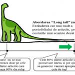 "Stiati ca modelul ""Long tail"" poate fi aplicat cu succes si in offline? – Ensight Management Consulting"