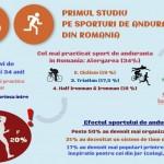 Primul studiu despre sportul de anduranta din Romania: peste 50% dintre practicanti spun ca au devenit mai eficienti la locul de munca!