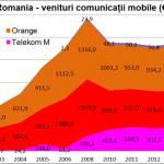 Operatorii de telefonie mobila in 2015. Veniturile revin pe crestere