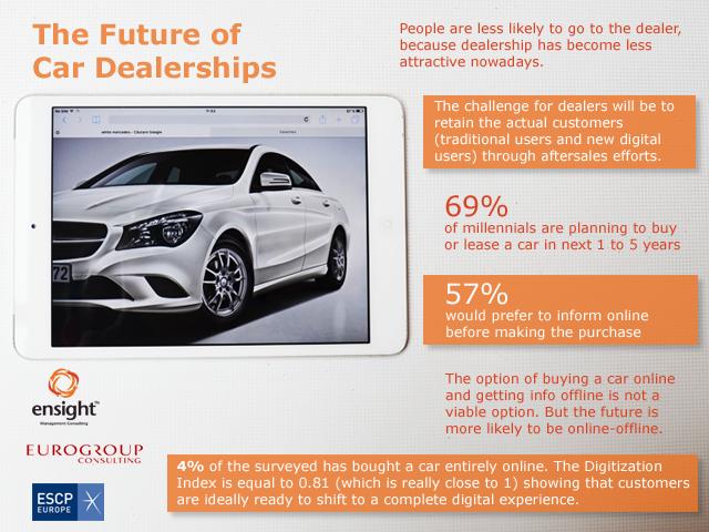Viitorul dealerului auto – Analiza Ensight Management Consulting