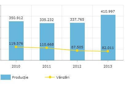 De ce vânzările de mașini continuă să sufere în timp ce industria auto crește?