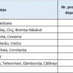 POR: Peste 590 proiecte depuse pe linia de finanțare 2.1.A – Microîntreprinderi!