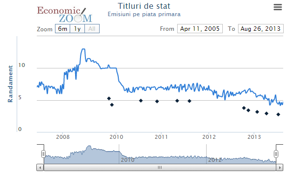 Grafic evoluție randamente titluri de stat 2005 – 2013