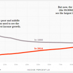Economia noastră ruptă în două, într-o singură diagramă simplă