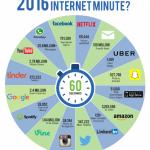 Cate curse Uber se acceseaza in 60 de secunde, cate fotografii se distribuie pe Snapchat sau Instagram, plus alte cifre ale internetului