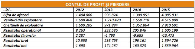 Ascendia_Profituri