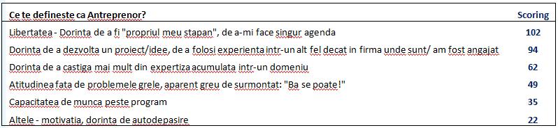 Chestionar_TA_Intreb5
