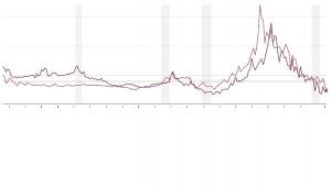 Dobanzi Fed & BoE 1820-2015