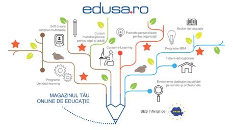 Edusa.ro – magazin online de educatie