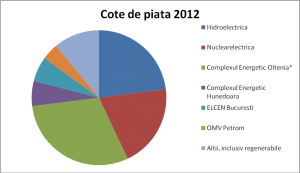 Energie_CotePiata2012