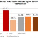 Firmele romanesti devin din ce in ce mai preocupate de excelenta operationala – studiu Ensight Management Consulting