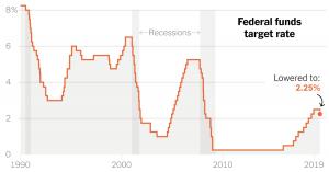 Rezerva Federală din SUA a redus rata dobânzii de referinţă pentru prima dată în ultimii 10 ani