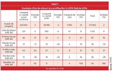 Firmele cu capital romanesc si firmele cu capital strain. Analiza comparativa