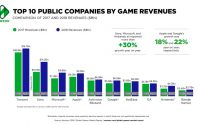 Video Games – Cele mai importante 25 de companii publice de jocuri au generat venituri de >100 de miliarde de dolari în 2018