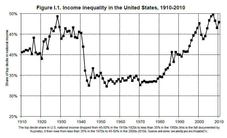 Income inequality US_BGlavan