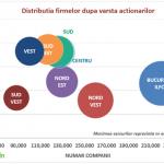 """Analiza Keysfin din seria """"Demografica Afacerilor"""": Cum arata distributia Actionarilor pe regiuni si judete?"""