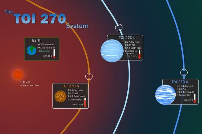 TOI-270 – NASA a descoperit o exo-planetă diferită de toate cele din Sistemul nostru Solar