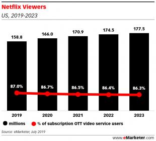 Netflix pierde teren în SUA în fața competitorilor Hulu și Amazon Prime Video