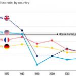 Ocasio-Cortez vrea ca SUA să își ridice rata marginală de impozitare la 70% (>10 milioane dolari) vs. 5 decenii în 4 mari Economii din G7