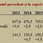 Prognoza 2015-2018 – explicatii: PIB ar urma sa creasca in euro cu 25%