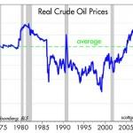 Căderea prețului petrolului. Se repetă istoria și iar nu învățăm nimic