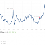 Semnul ca Bursa din SUA este supraevaluata: pe urmatorii 10 ani, actiunile americane ar putea avea un randament de numai 3,5% anual