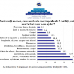 Afla factorii care determina succesul! Rezultatele sondajului FNTM