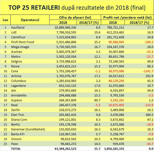 TOP 25 RETAILERI – afaceri cumulate de peste 63 de miliarde lei (+12%) şi o marjă netă medie de profit de 3,2%