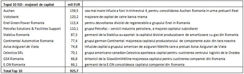 Top10InvStraineMajorari2013