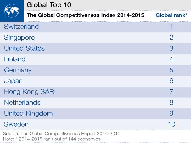 Top10competitivitate