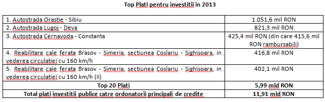 TopInv2013