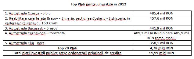 Top_Inv2012
