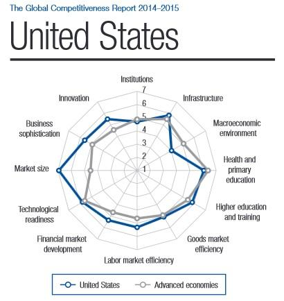 US_Competitiveness