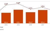 Finanțarea StartUp-urilor din SUA prin Venture Capital s-a apropiat de 100 miliarde de dolari în 2018