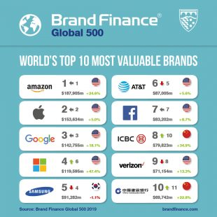 Amazon rămâne cel mai valoros brand global, urmat de Apple și Google – topul Brand Finance