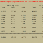 Semnal de avarie pe tabloul de bord – deficitul contului curent a urcat deja la 3,24% din PIB