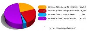 Banca Transilvania a trecut în categoria instituţiilor de credit cu capital majoritar străin