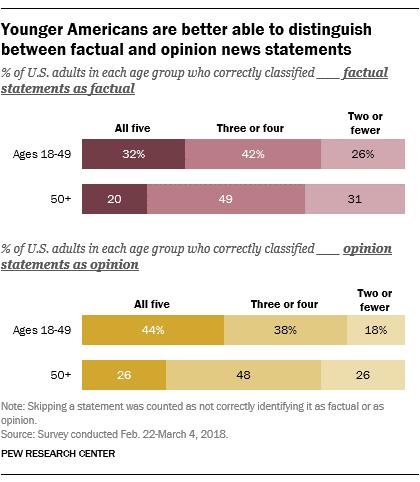 Populatia in varsta nu are o capacitate adecvata de a distinge intre faptele si opiniile prezentate in mass-media