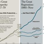 Creșterile salariale nu mai sunt corelate cu creșterea în productivitate din anii `70
