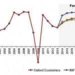 Global Economic Outlook 2014-2020: Viitorul economiei mondiale în contextul noii realități economice și geopolitice
