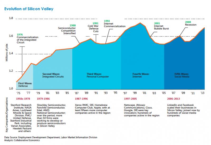 Noile orașe generatoare de start-up-uri ce vor transforma economia globală