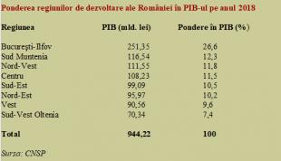 """Aportul județelor și regiunilor la PIB: decalaje severe între cele """"2-3 Românii"""""""
