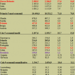Economia României, pe locul 17 în UE. La un pas de mijlocul clasamentului, după un avans de peste 6% al PIB exprimat în euro
